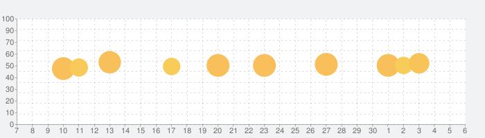Over: Graphic Design Makerの話題指数グラフ(12月6日(日))