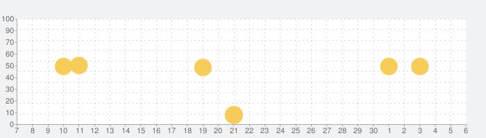 LINE Camera - 写真編集 & オシャレ加工の話題指数グラフ(7月6日(月))