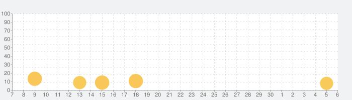 Jumperoの話題指数グラフ(12月6日(日))