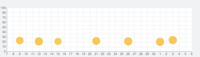 三国大戦スマッシュ!/さんすまの話題指数グラフ(7月6日(月))