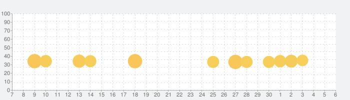 METAL SLUGの話題指数グラフ(12月6日(日))