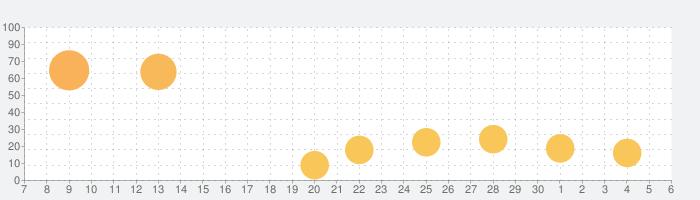 消滅都市の話題指数グラフ(7月6日(月))
