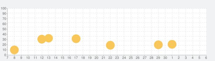 せかいづくりの話題指数グラフ(12月6日(日))