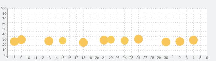 Real Driving Simの話題指数グラフ(7月6日(月))