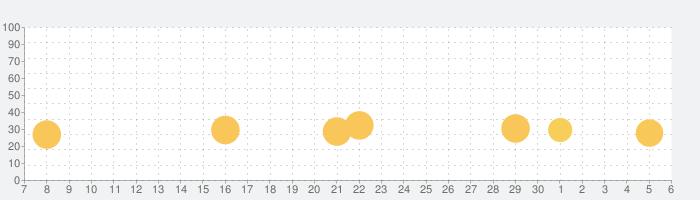 ひきこもり改造計画〜私だけのカレシ〜の話題指数グラフ(7月6日(月))
