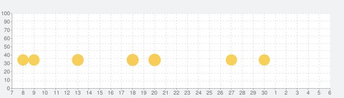 パンダの警察ごっこ-BabyBus子供・幼児向け知育アプリの話題指数グラフ(12月6日(日))
