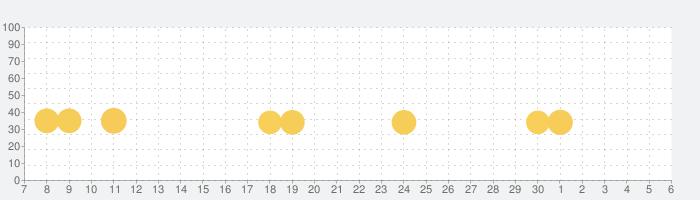 カー・エックス・ドリフト・レーシング・ツの話題指数グラフ(7月6日(月))