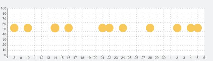 翻訳 カメラ - TraduCamの話題指数グラフ(7月6日(月))