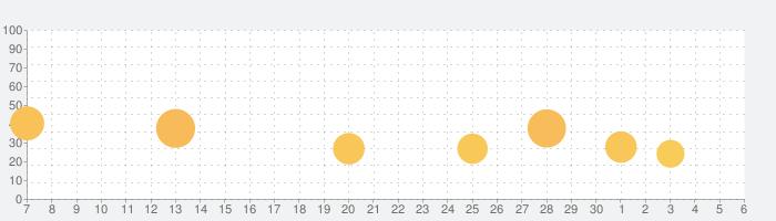 クレヨンしんちゃん ちょ~嵐を呼ぶ炎のカスカベランナー!!Zの話題指数グラフ(7月6日(月))