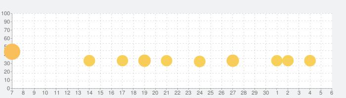 ピアノ タイル 2™の話題指数グラフ(7月6日(月))