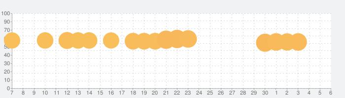 UNO!™の話題指数グラフ(7月6日(月))