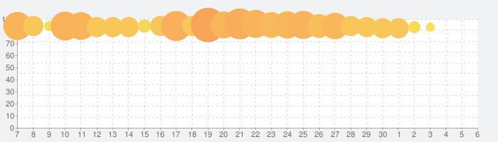 エンパイアズ&パズルズ Empires & Puzzlesの話題指数グラフ(7月6日(月))