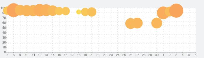 3分間ミステリー - 暇つぶし推理ゲームの話題指数グラフ(7月6日(月))