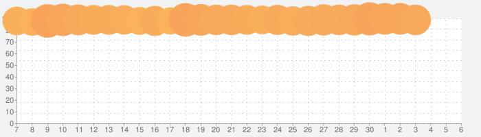 TVer(ティーバー)- 民放公式テレビポータル - 無料で動画見放題の話題指数グラフ(7月6日(月))