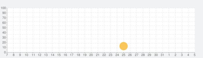 Garena Free Fire: 進化と革新の話題指数グラフ(8月5日(水))