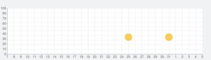 LINE レンジャー-ブラウンやコニーを率いて大戦争!タワーディフェンスRPG!〈物語〉コラボ中!の話題指数グラフ(8月5日(水))