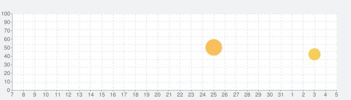 音楽絵本・幸福の王子 (ポケット)の話題指数グラフ(6月5日(金))