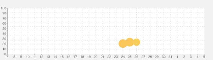 GIGAFALL-ギガフォール-の話題指数グラフ(8月5日(水))