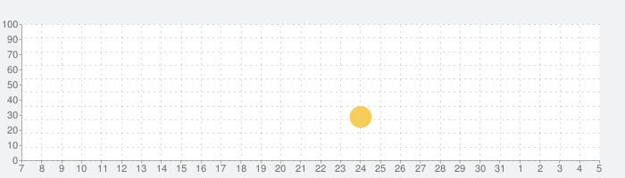 ウッディーパズル (Woody Block Puzzle ®)の話題指数グラフ(8月5日(水))
