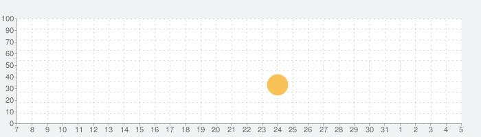 Live Barometerの話題指数グラフ(8月5日(木))