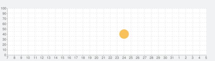 DigiKeys AUv3 Sequencer Pluginの話題指数グラフ(6月5日(金))