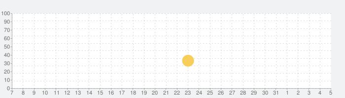 アニメの漫画ぬりえページアニメーション効果の話題指数グラフ(4月5日(日))
