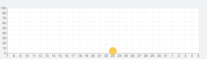 TheoTownの話題指数グラフ(8月5日(水))