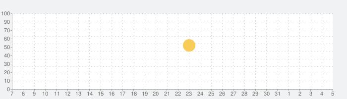 マンガebookjapan - 無料の漫画を毎日読もう!の話題指数グラフ(6月5日(金))