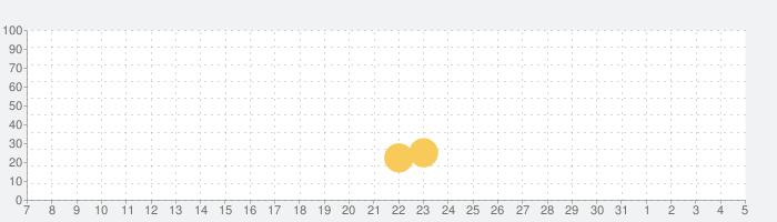 スナイパーフューリー:ガンシューティングゲーム【FPS】の話題指数グラフ(4月5日(日))