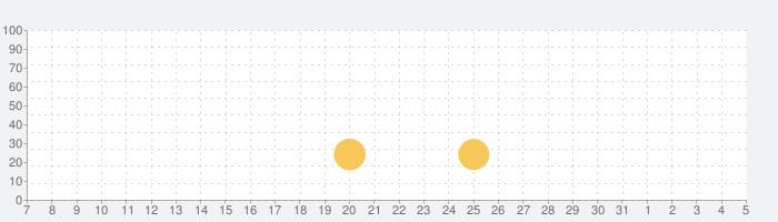 数字で塗り絵 - すうじでぬりえパズルゲームの話題指数グラフ(4月5日(日))
