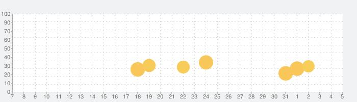 AR山ナビ -日本の山16000-の話題指数グラフ(8月5日(水))