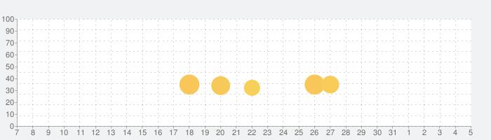 アイスクリーム屋さんごっこ-お仕事体験知育アプリの話題指数グラフ(4月5日(日))