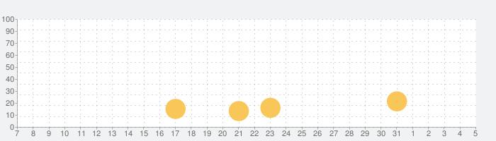 元祖! おそ松さんのへそくりウォーズ 〜ニートの攻防〜の話題指数グラフ(8月5日(水))