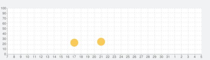 アルケミアストーリー MMORPGの話題指数グラフ(8月5日(木))