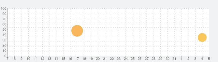 アタック・ザ・ライト - スティーブン・ユニバース RPGの話題指数グラフ(8月5日(木))