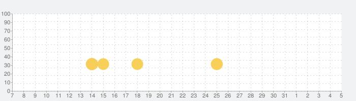 SUPERSTAR BTSの話題指数グラフ(6月5日(金))