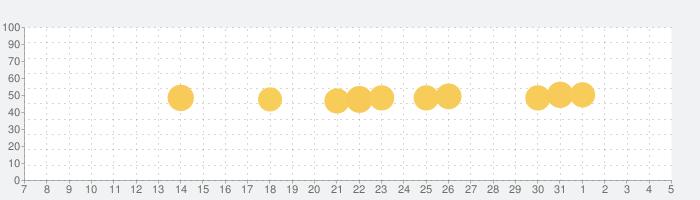 写真加工 - 画像編集 - コラージュ - Mixgramの話題指数グラフ(8月5日(水))