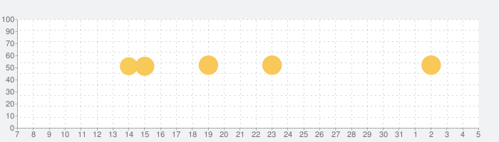 Adobe Scan: OCR 付 スキャナーアプリの話題指数グラフ(8月5日(水))