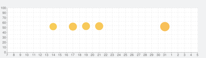 imoの無料ビデオ通話とチャットの話題指数グラフ(4月5日(日))