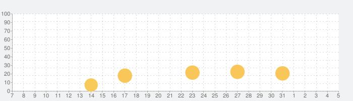 ファルコンスクワッド :  ギャラガの話題指数グラフ(8月5日(木))