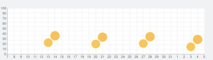 ピアノ  -  ぴあの 鍵盤 リアル 曲 げーむの話題指数グラフ(8月5日(水))