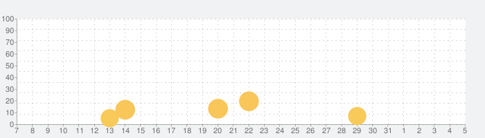 animatope(アニマトペ)の話題指数グラフ(8月5日(水))