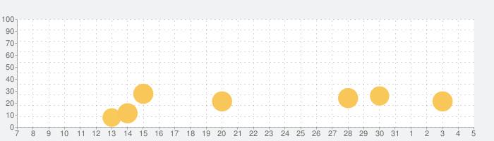 かみなしばいの話題指数グラフ(8月5日(水))