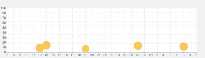 わくわくファンタジーの話題指数グラフ(6月5日(金))