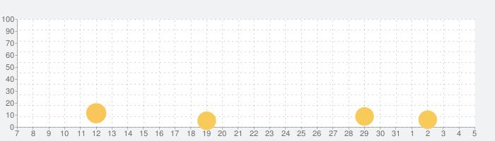 鬼とびの話題指数グラフ(8月5日(木))