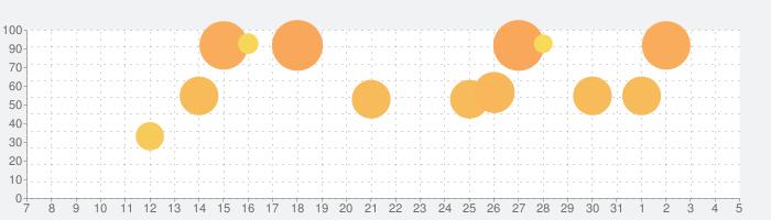 バッド・トゥ・バッド:Extinction (PREMIUM)の話題指数グラフ(4月5日(日))