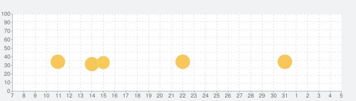 The Tiny Bang Storyの話題指数グラフ(8月5日(水))