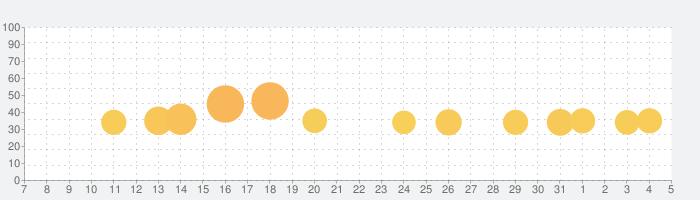 Thumper: Pocket Editionの話題指数グラフ(8月5日(水))