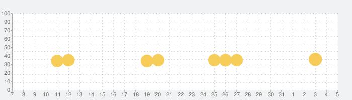 Scribblenauts Remixの話題指数グラフ(6月5日(金))