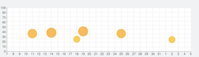 スナイパー3Dアサシン (Sniper 3D)の話題指数グラフ(8月5日(水))